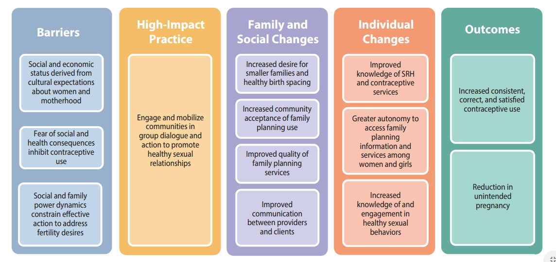 theory of change for womens community support group The process of empowerment: implications for theory understanding individual change and empowerment informs community the disability groups, men and women.