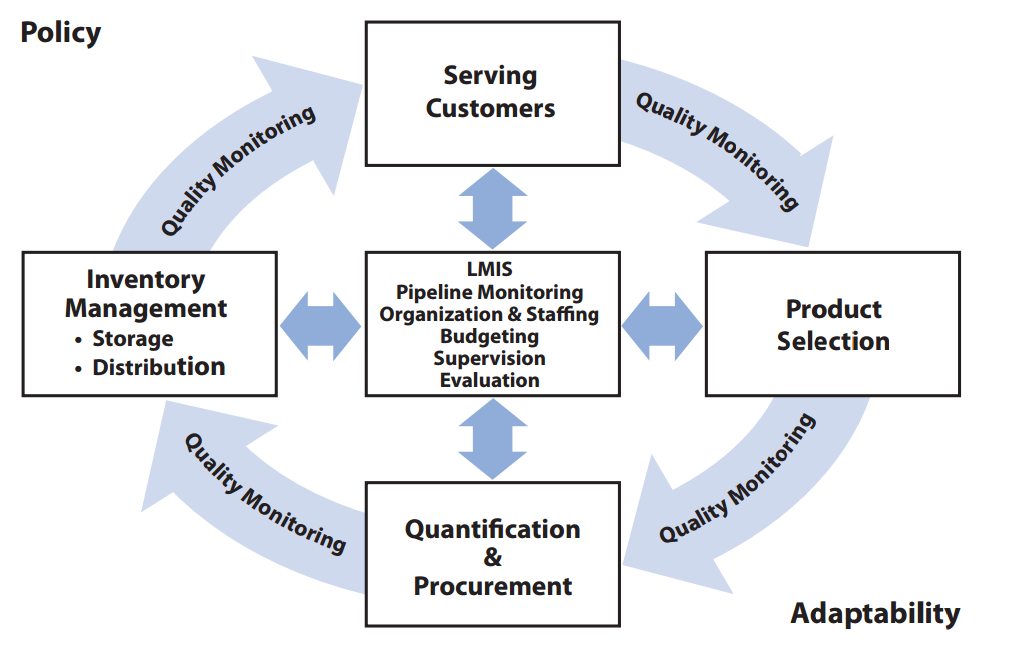 Supply Chain Management | HIPs