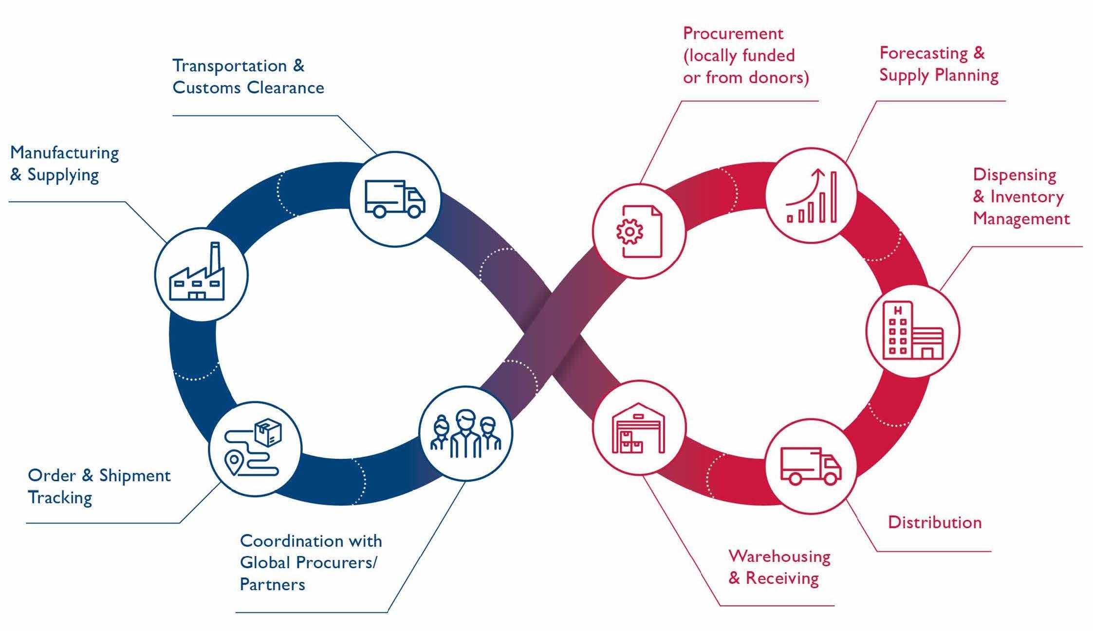 Supply Chain Management Hips
