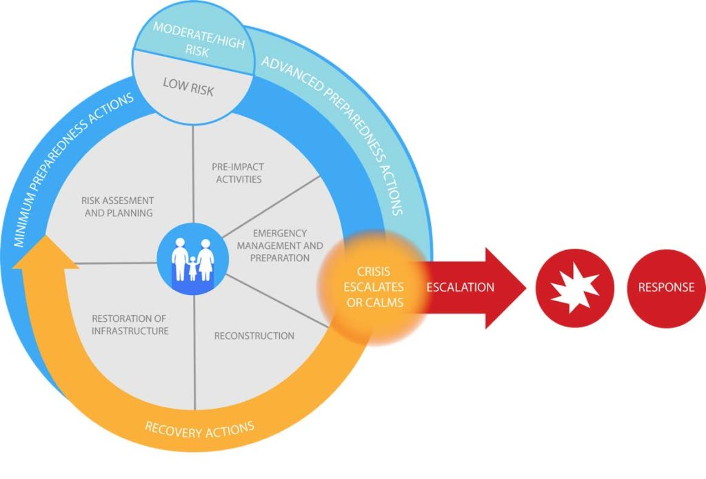 The Humanitarian Cycle highlights the three main overlapping phases in a humanitarian crisis: preparedness, emergency response, and recovery.
