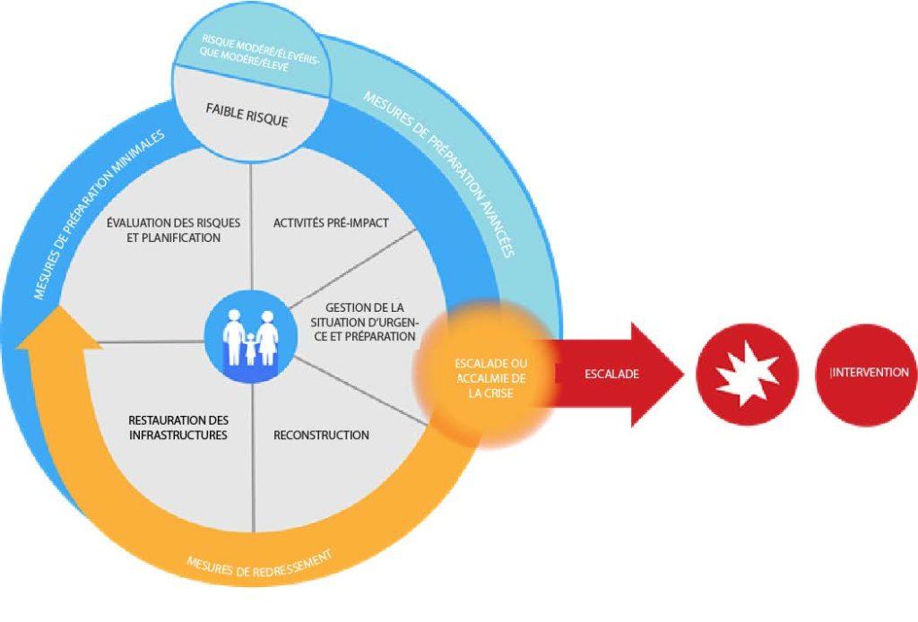 Le cycle humanitaire met en lumière ces points d'entrée : préparation, intervention et redressement.
